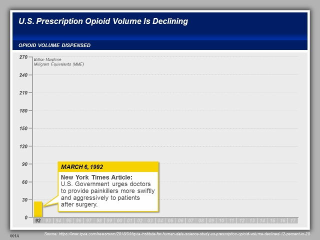 Opioid Litigation- Visual Strategies and Techniques